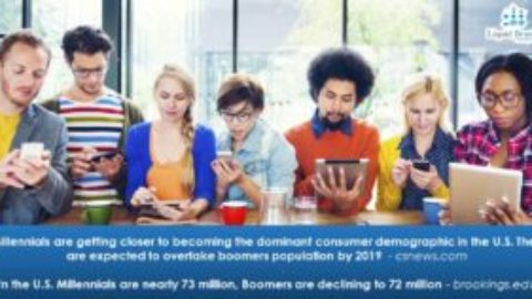 Millenials About to Lead Consumer Demographic in The U.S.