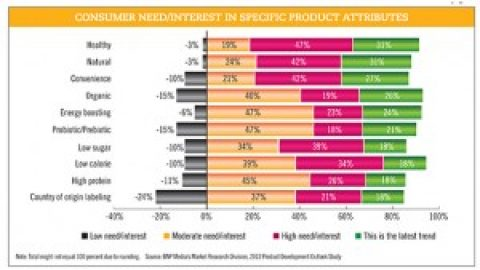 Most Popular New Beverage Development Trends of 2012