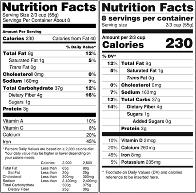 New Nutrition Label Proposed by Michelle Obama
